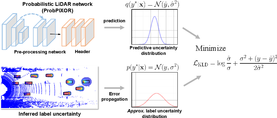Figure 1 for Labels Are Not Perfect: Improving Probabilistic Object Detection via Label Uncertainty