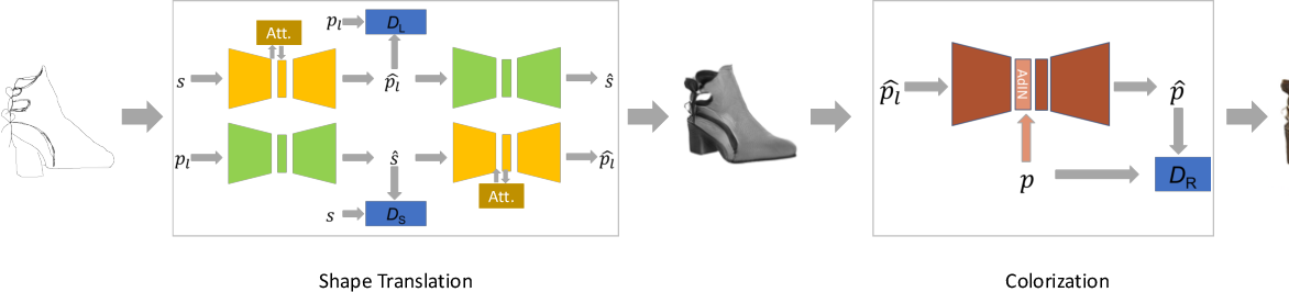 Figure 1 for An Unpaired Sketch-to-Photo Translation Model