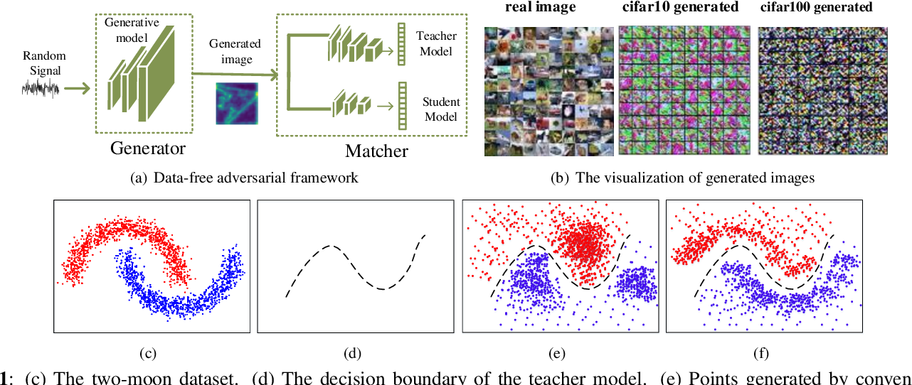 Figure 1 for Enhancing Data-Free Adversarial Distillation with Activation Regularization and Virtual Interpolation