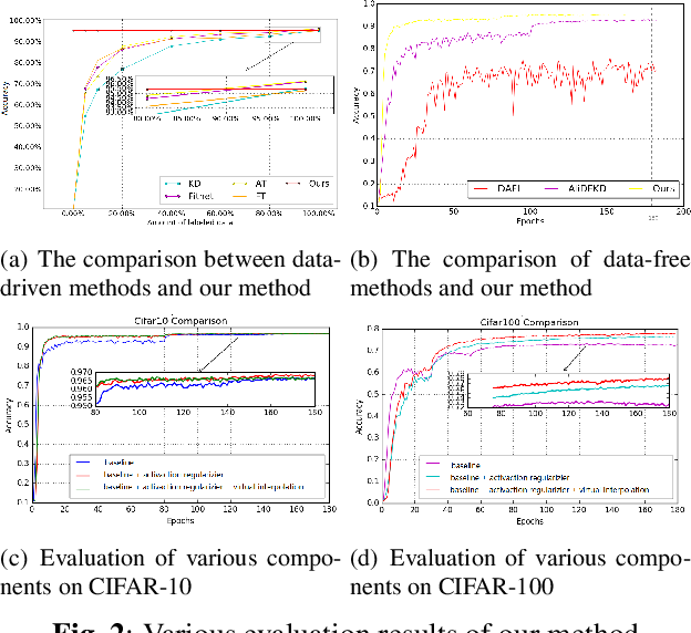 Figure 3 for Enhancing Data-Free Adversarial Distillation with Activation Regularization and Virtual Interpolation