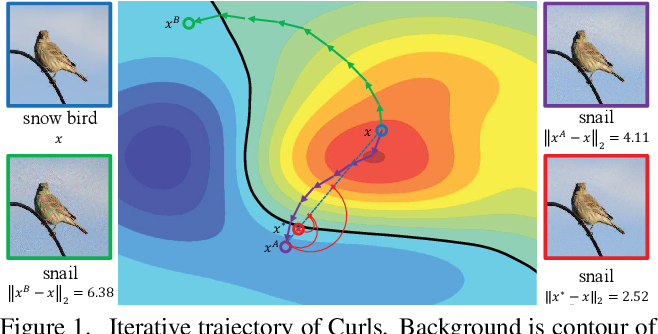 Figure 1 for Curls & Whey: Boosting Black-Box Adversarial Attacks