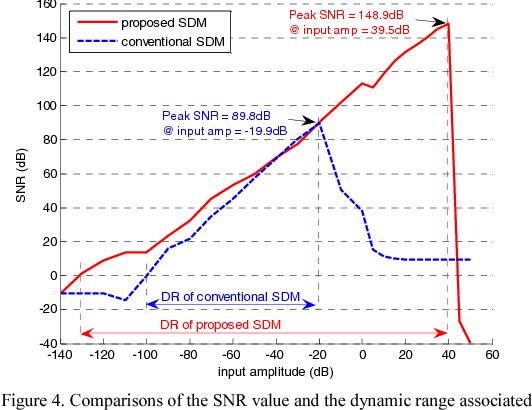 Digital compensation for MASH sigma delta modulators using H