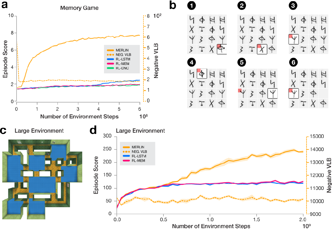 Figure 3 for Unsupervised Predictive Memory in a Goal-Directed Agent
