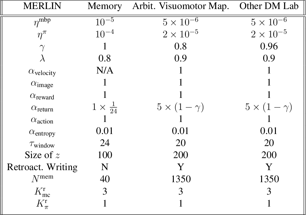 Figure 2 for Unsupervised Predictive Memory in a Goal-Directed Agent