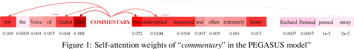 Figure 2 for Enriching and Controlling Global Semantics for Text Summarization