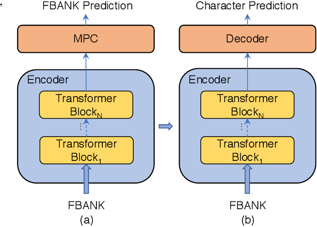 Figure 3 for Improving Transformer-based Speech Recognition Using Unsupervised Pre-training