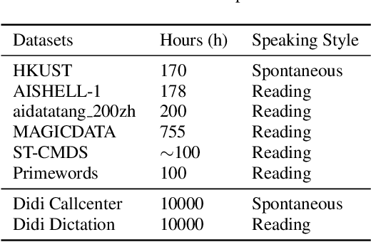 Figure 4 for Improving Transformer-based Speech Recognition Using Unsupervised Pre-training