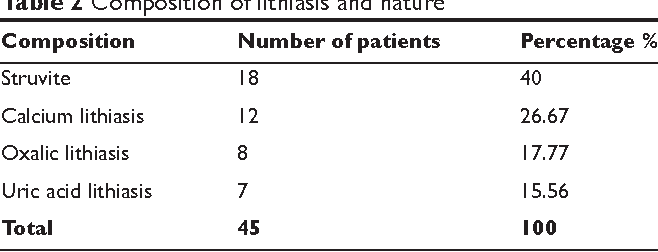 Table 2 Composition of lithiasis and nature