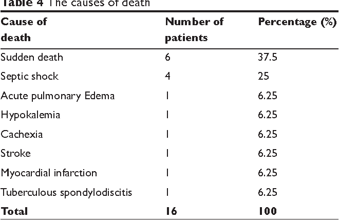 Table 4 The causes of death