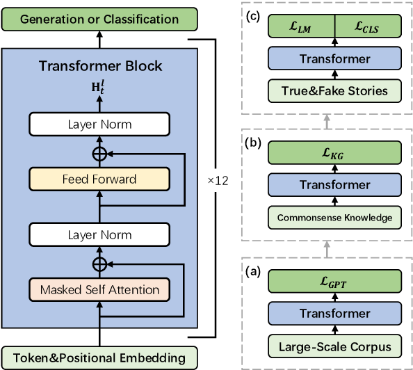 Figure 1 for A Knowledge-Enhanced Pretraining Model for Commonsense Story Generation