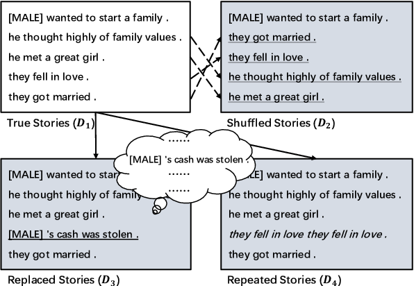 Figure 3 for A Knowledge-Enhanced Pretraining Model for Commonsense Story Generation