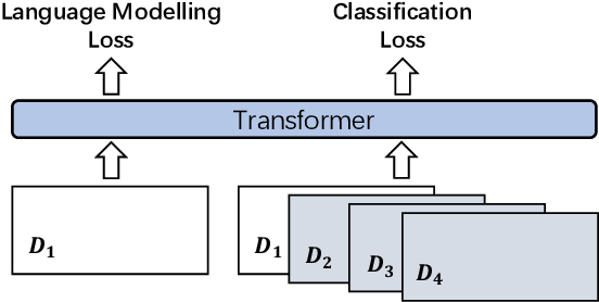 Figure 4 for A Knowledge-Enhanced Pretraining Model for Commonsense Story Generation