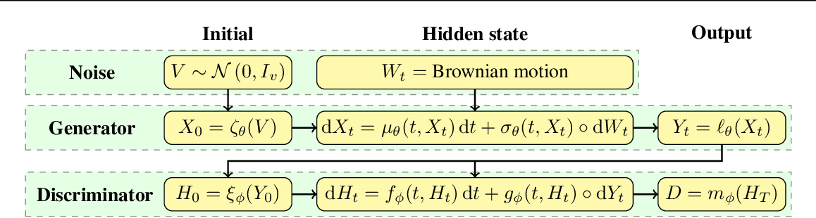 Figure 3 for Neural SDEs as Infinite-Dimensional GANs