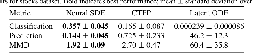 Figure 2 for Neural SDEs as Infinite-Dimensional GANs