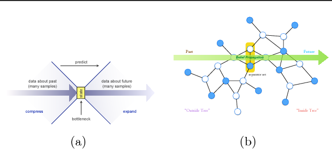 Figure 1 for Learning General Latent-Variable Graphical Models with Predictive Belief Propagation and Hilbert Space Embeddings