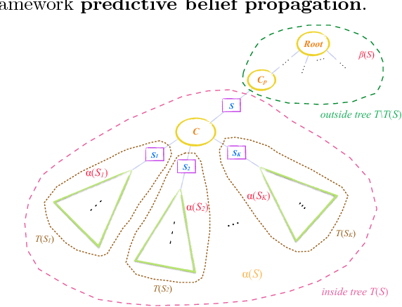 Figure 2 for Learning General Latent-Variable Graphical Models with Predictive Belief Propagation and Hilbert Space Embeddings