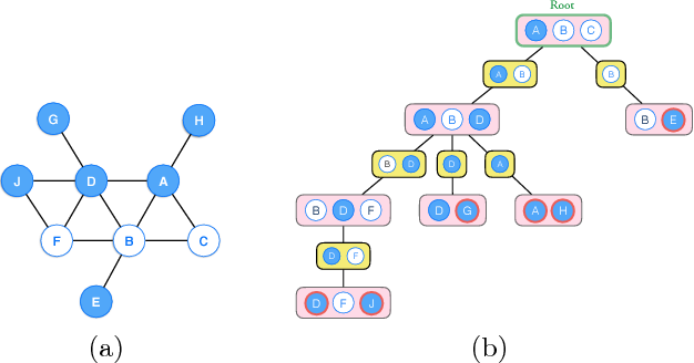 Figure 3 for Learning General Latent-Variable Graphical Models with Predictive Belief Propagation and Hilbert Space Embeddings