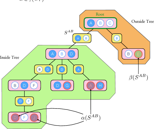 Figure 4 for Learning General Latent-Variable Graphical Models with Predictive Belief Propagation and Hilbert Space Embeddings