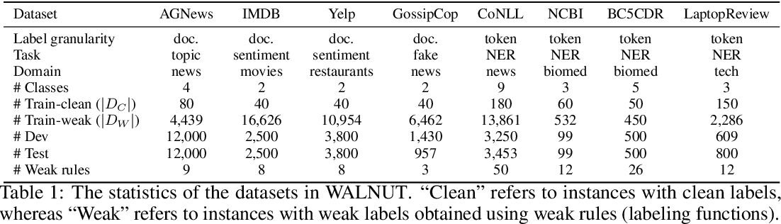 Figure 1 for WALNUT: A Benchmark on Weakly Supervised Learning for Natural Language Understanding