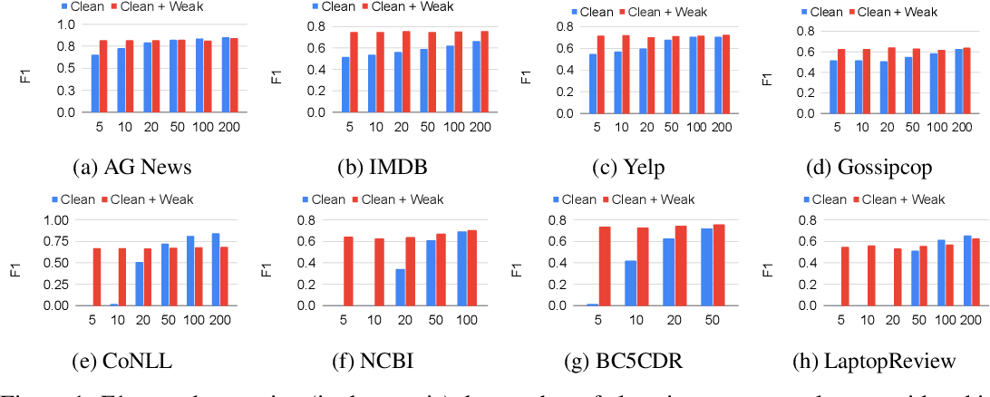 Figure 2 for WALNUT: A Benchmark on Weakly Supervised Learning for Natural Language Understanding