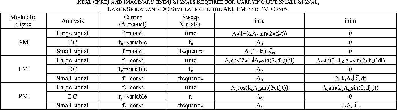 Ltspice Am Modulator