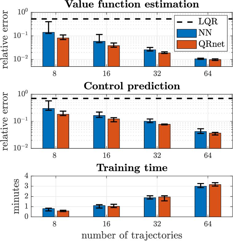 Figure 1 for QRnet: optimal regulator design with LQR-augmented neural networks