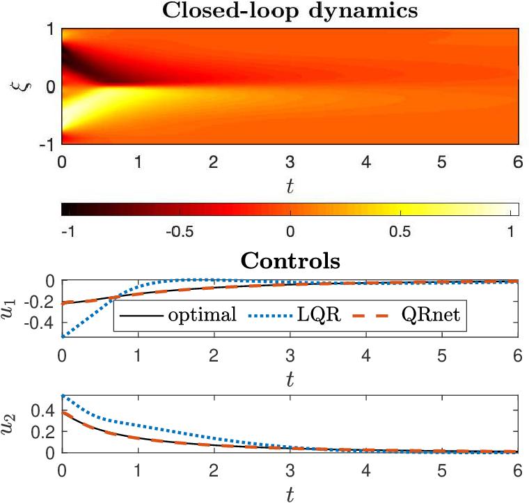 Figure 3 for QRnet: optimal regulator design with LQR-augmented neural networks