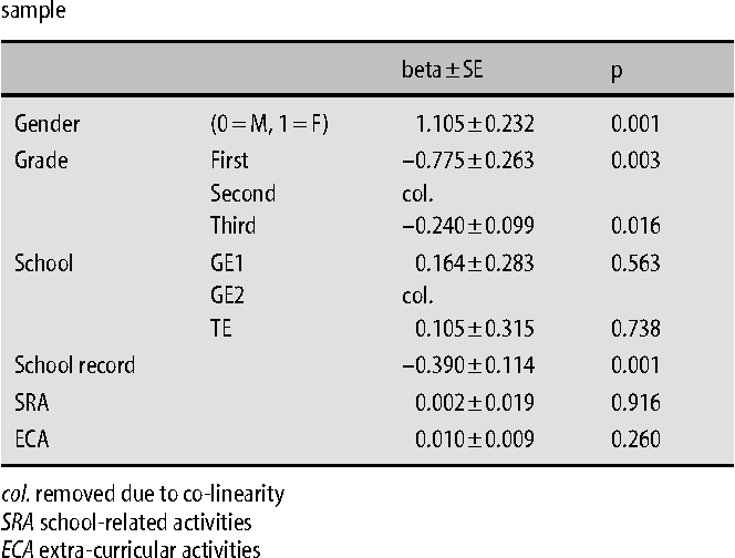 Table 5 from Sleep problems in adolescence A study of senior high