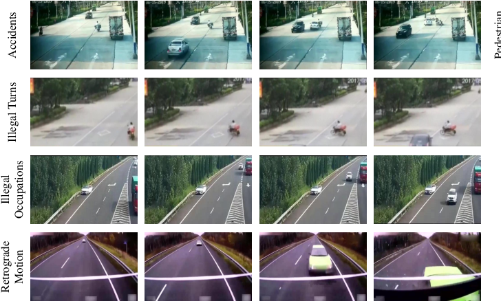 Figure 3 for Localizing Anomalies from Weakly-Labeled Videos