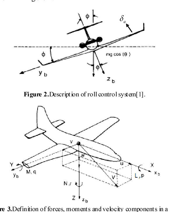 A Self Tuning Fuzzy Logic Controller For Aircraft Roll Control