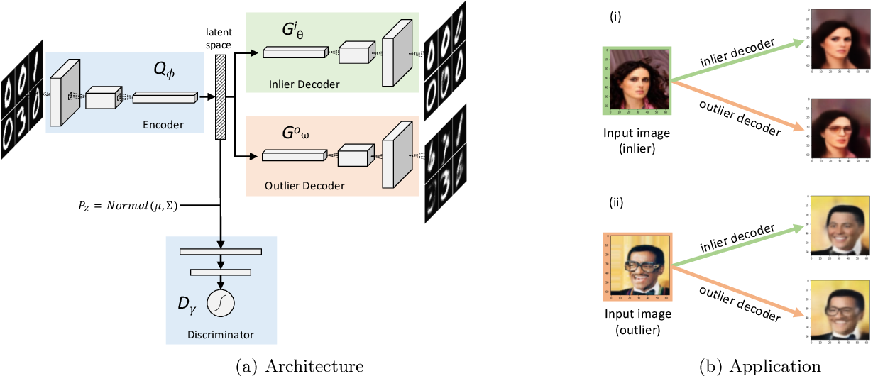 Figure 1 for Probabilistic Outlier Detection and Generation