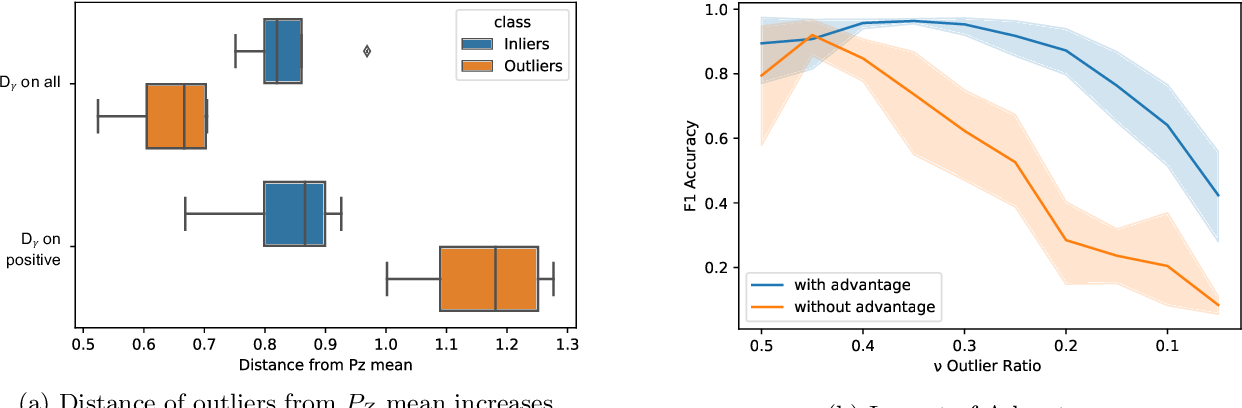 Figure 3 for Probabilistic Outlier Detection and Generation