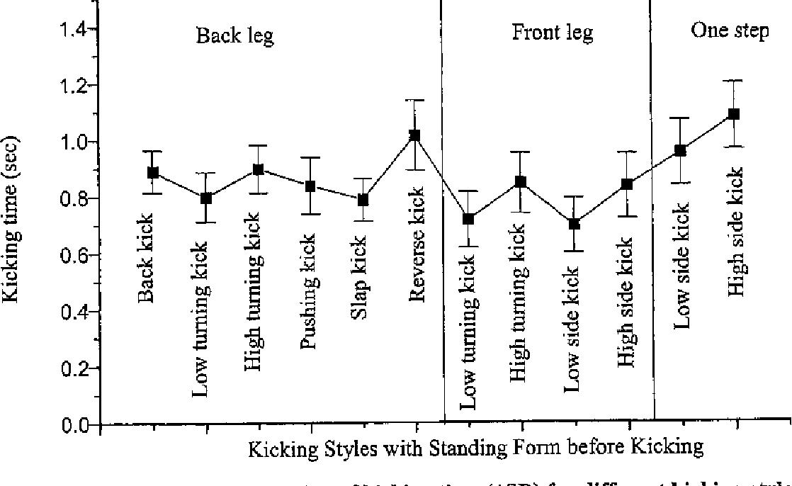 PDF] Biomechanical Analysis of Taekwondo Kicking Technique