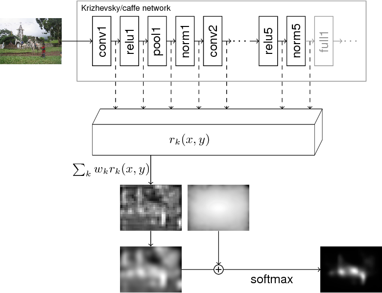 Figure 2 for Deep Gaze I: Boosting Saliency Prediction with Feature Maps Trained on ImageNet
