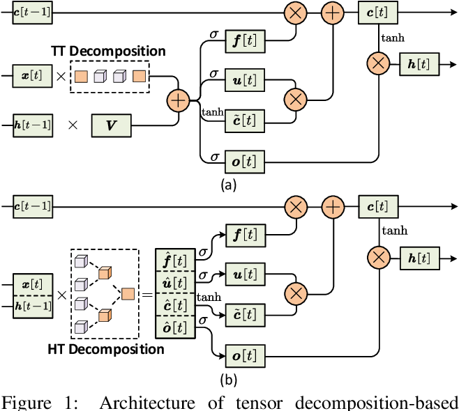 Figure 1 for Towards Extremely Compact RNNs for Video Recognition with Fully Decomposed Hierarchical Tucker Structure