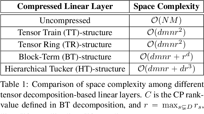 Figure 2 for Towards Extremely Compact RNNs for Video Recognition with Fully Decomposed Hierarchical Tucker Structure