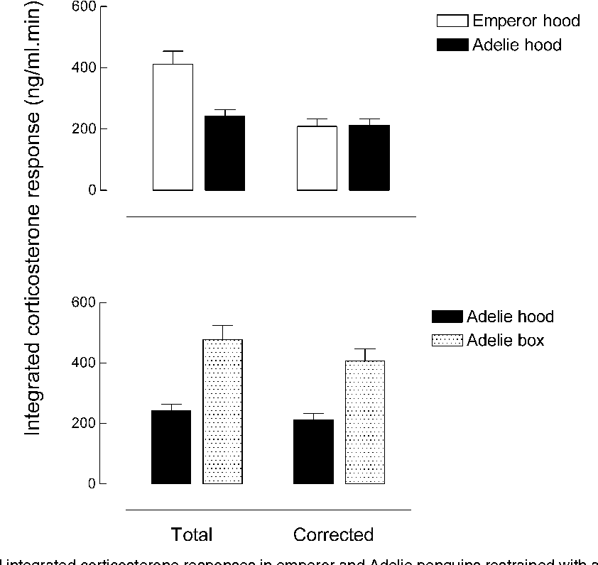 Corticosterone Responses To Capture And Restraint In Emperor And