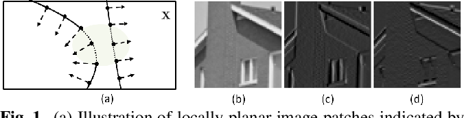Figure 1 for Fast & Robust Image Interpolation using Gradient Graph Laplacian Regularizer