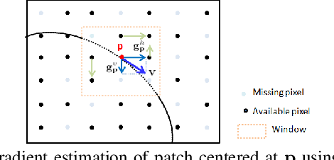 Figure 3 for Fast & Robust Image Interpolation using Gradient Graph Laplacian Regularizer