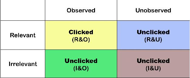Figure 1 for Unbiased Learning to Rank via Propensity Ratio Scoring
