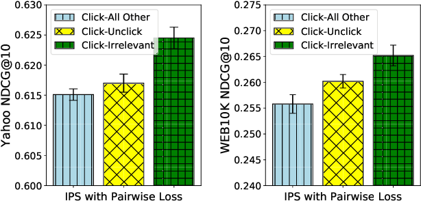 Figure 3 for Unbiased Learning to Rank via Propensity Ratio Scoring