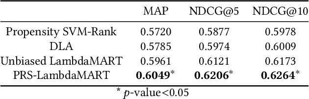 Figure 2 for Unbiased Learning to Rank via Propensity Ratio Scoring