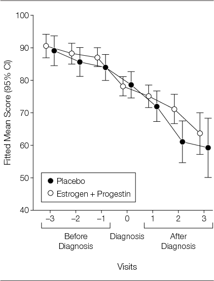 Figure 3 From Effect Of Estrogen Plus Progestin On Global Cognitive