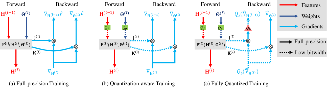 Figure 1 for A Statistical Framework for Low-bitwidth Training of Deep Neural Networks