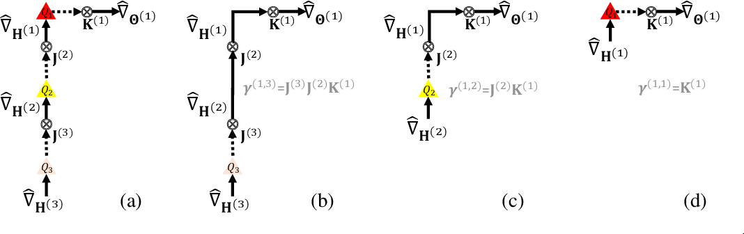Figure 2 for A Statistical Framework for Low-bitwidth Training of Deep Neural Networks
