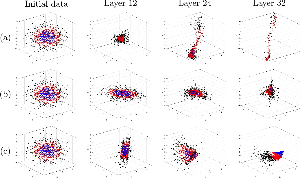 Figure 4 for Stable Tensor Neural Networks for Rapid Deep Learning