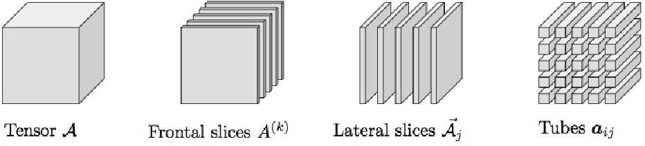 Figure 1 for Stable Tensor Neural Networks for Rapid Deep Learning