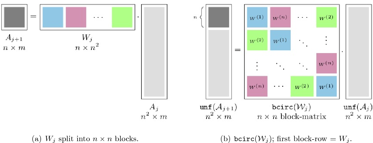 Figure 3 for Stable Tensor Neural Networks for Rapid Deep Learning