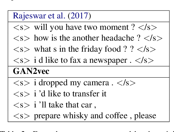 Figure 3 for Generative Adversarial Networks for text using word2vec intermediaries