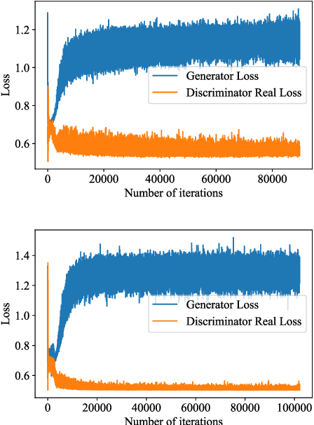 Figure 4 for Generative Adversarial Networks for text using word2vec intermediaries